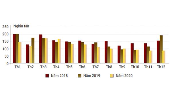 Sản lượng cà phê xuất khẩu từ 2018 - 2020