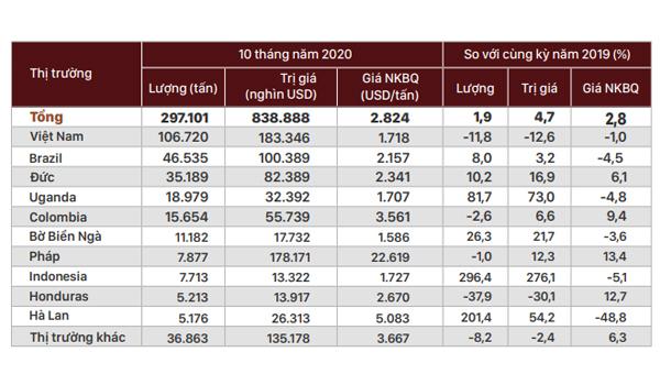 Tây Ban Nha nhập khẩu cà phê trong 10 tháng năm 2020